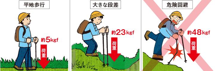【トレッキングポールにかかる「荷重」】